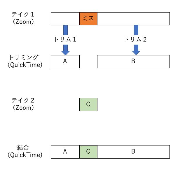 f:id:ke_takahashi:20200706122100p:plain