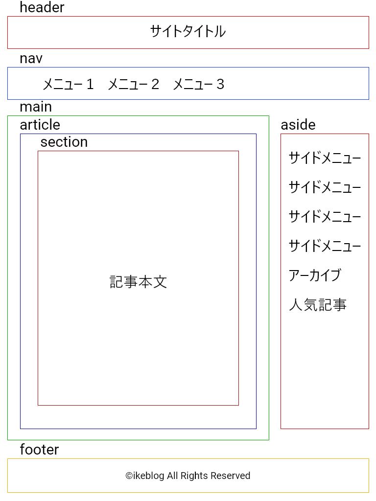 HTML_Tag