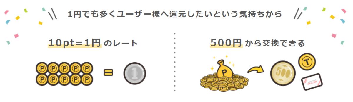 ポイントインカム(Point Income)