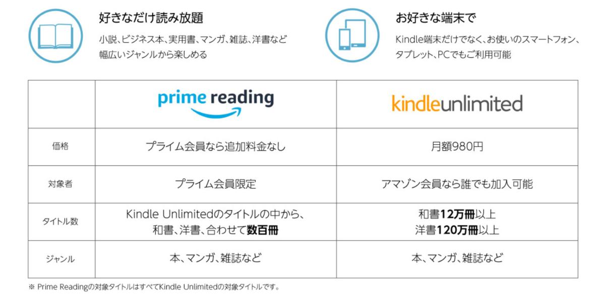 Prime Readingとkindle unlimited