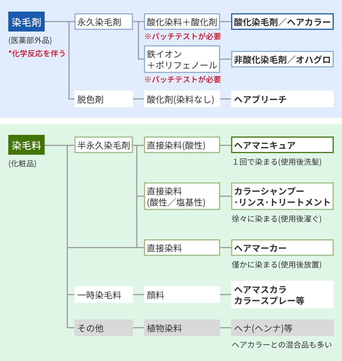 f:id:kei79:20210723171822p:plain