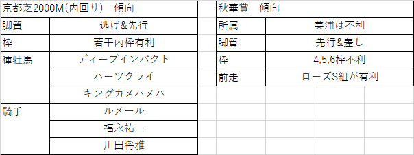 f:id:keiba-yosou118:20171015005925p:plain