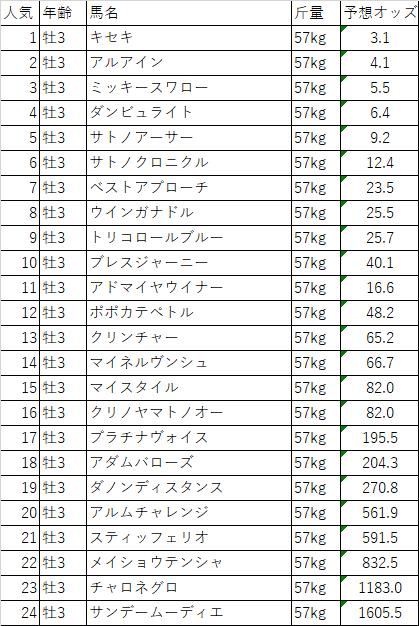 f:id:keiba-yosou118:20171016215050p:plain