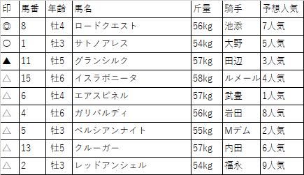 f:id:keiba-yosou118:20171021010820p:plain