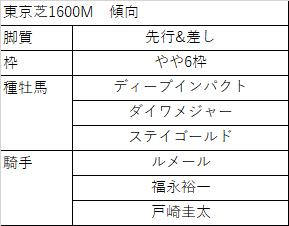 f:id:keiba-yosou118:20171021011230p:plain