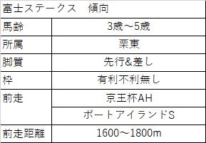 f:id:keiba-yosou118:20171021011928p:plain