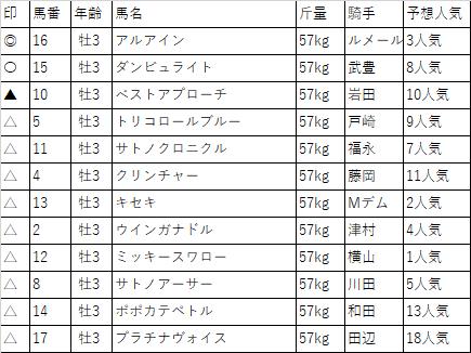 f:id:keiba-yosou118:20171021031432p:plain
