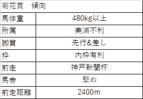 f:id:keiba-yosou118:20171021044330p:plain