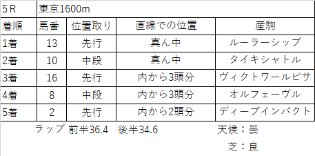 f:id:keiba-yosou118:20171028204038p:plain