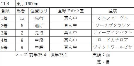 f:id:keiba-yosou118:20171028211235p:plain