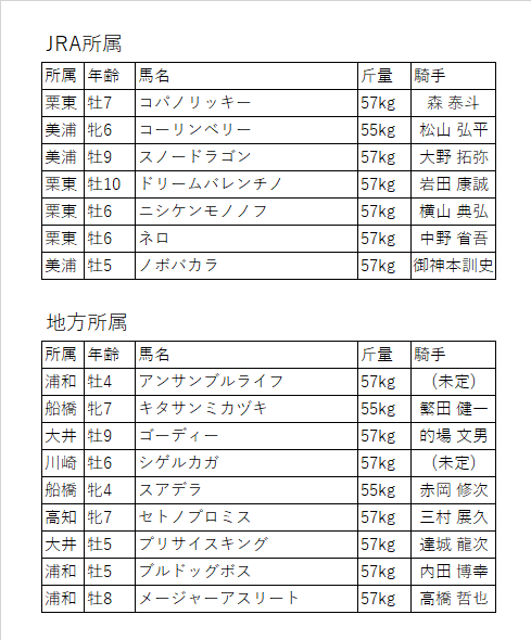 f:id:keiba-yosou118:20171029182311p:plain