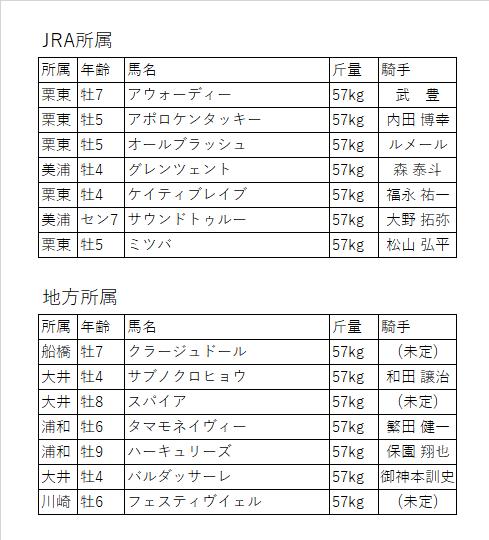 f:id:keiba-yosou118:20171030191036p:plain