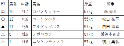 f:id:keiba-yosou118:20171031210409p:plain
