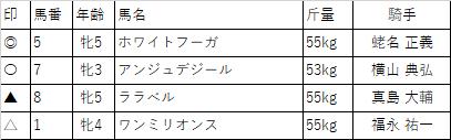 f:id:keiba-yosou118:20171031215821p:plain