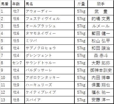 f:id:keiba-yosou118:20171031225323p:plain