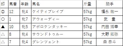 f:id:keiba-yosou118:20171031225610p:plain