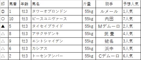 f:id:keiba-yosou118:20171103161057p:plain