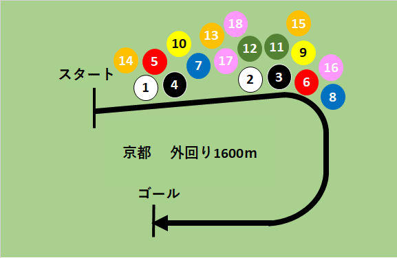 f:id:keiba-yosou118:20171118030402p:plain
