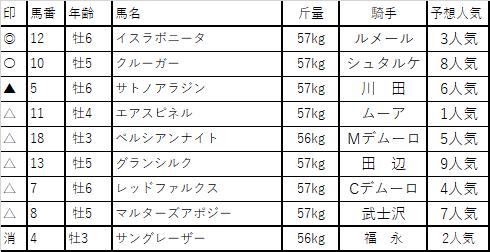 f:id:keiba-yosou118:20171118031643p:plain