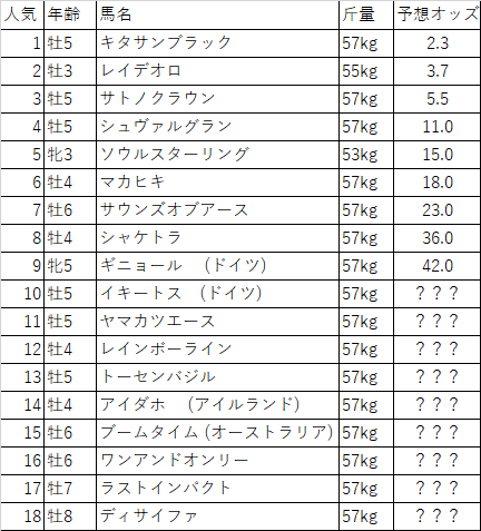 f:id:keiba-yosou118:20171118045206p:plain