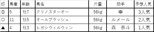 f:id:keiba-yosou118:20171121230513p:plain