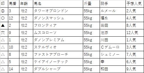 f:id:keiba-yosou118:20171215221213p:plain