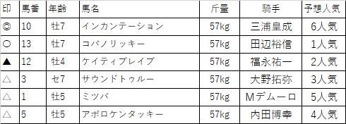 f:id:keiba-yosou118:20171225225508p:plain