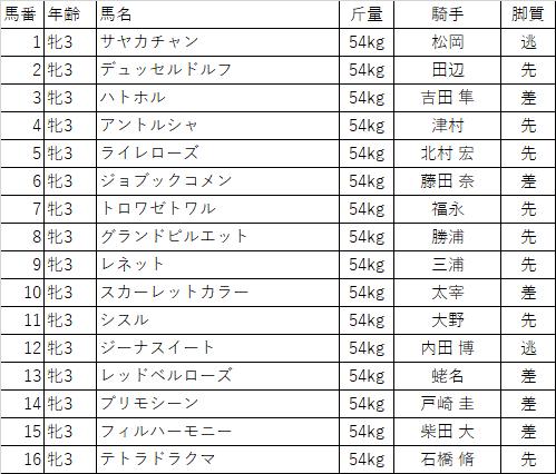 f:id:keiba-yosou118:20180106162409p:plain