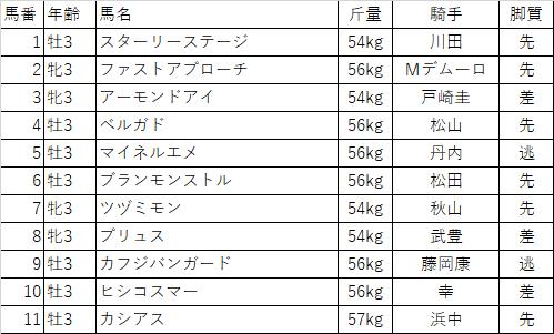 f:id:keiba-yosou118:20180107140528p:plain