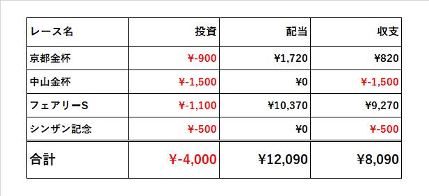 f:id:keiba-yosou118:20180108213950p:plain