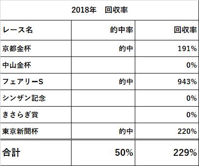 f:id:keiba-yosou118:20180204211319p:plain