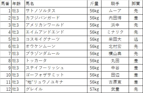 f:id:keiba-yosou118:20180210175856p:plain