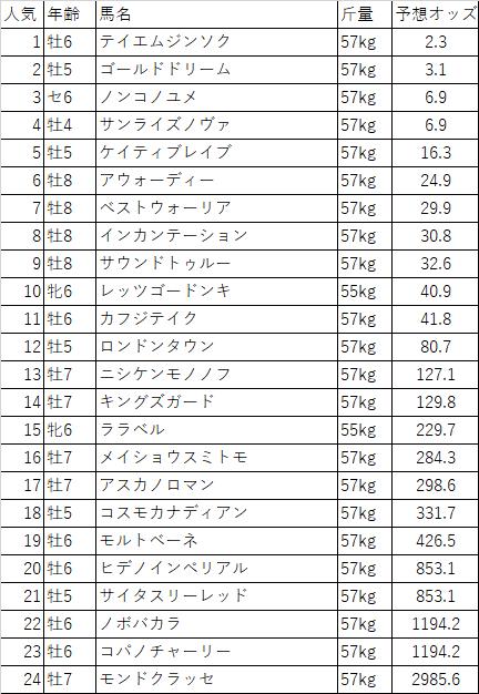 f:id:keiba-yosou118:20180212015352p:plain