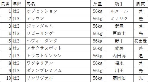 f:id:keiba-yosou118:20180303173503p:plain