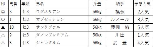 f:id:keiba-yosou118:20180303173520p:plain