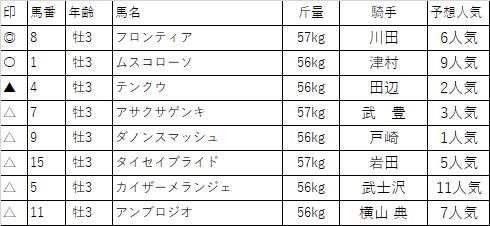 f:id:keiba-yosou118:20180316224255p:plain