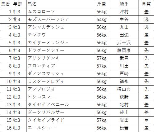f:id:keiba-yosou118:20180316224904p:plain