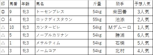 f:id:keiba-yosou118:20180316233957p:plain