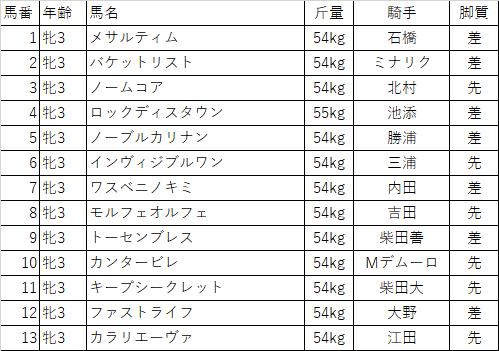 f:id:keiba-yosou118:20180316234847p:plain