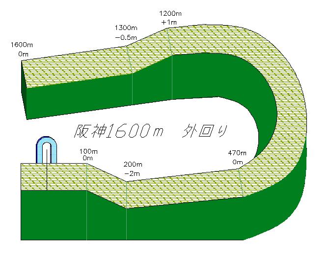 f:id:keiba-yosou118:20180407000605p:plain
