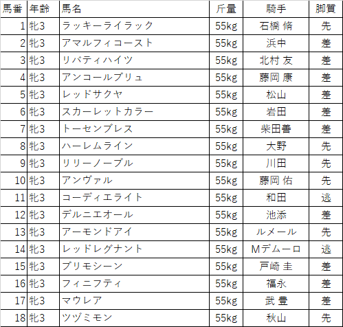 f:id:keiba-yosou118:20180407003706p:plain