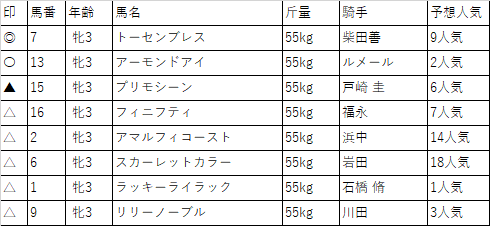 f:id:keiba-yosou118:20180407005650p:plain