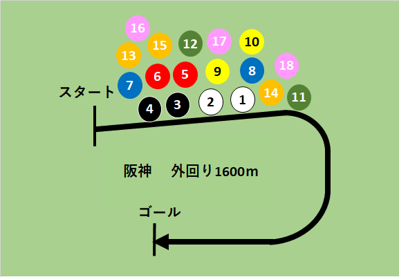 f:id:keiba-yosou118:20180407011650p:plain