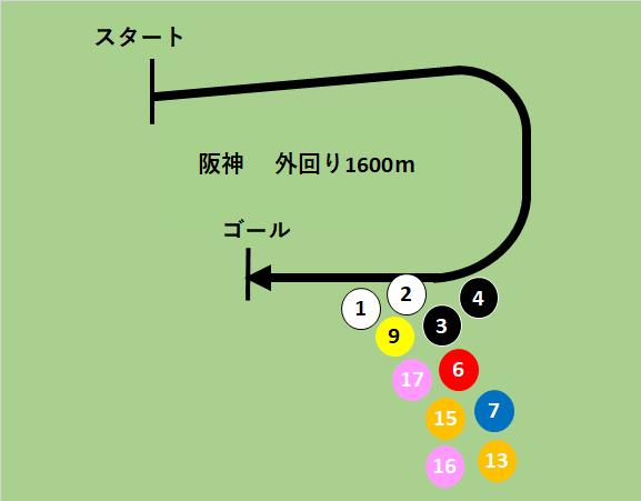 f:id:keiba-yosou118:20180407011701p:plain