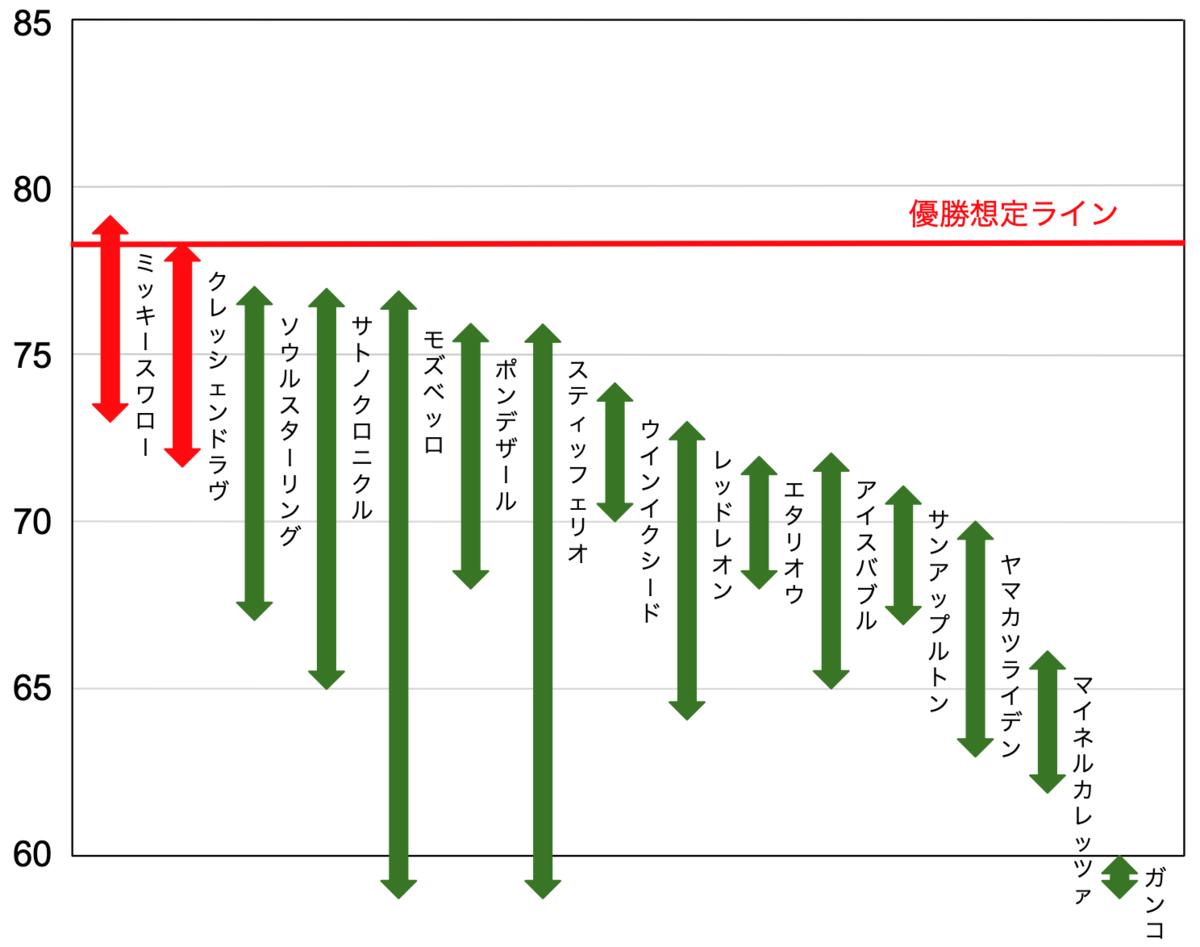 f:id:keibashisuu:20200323214218p:plain