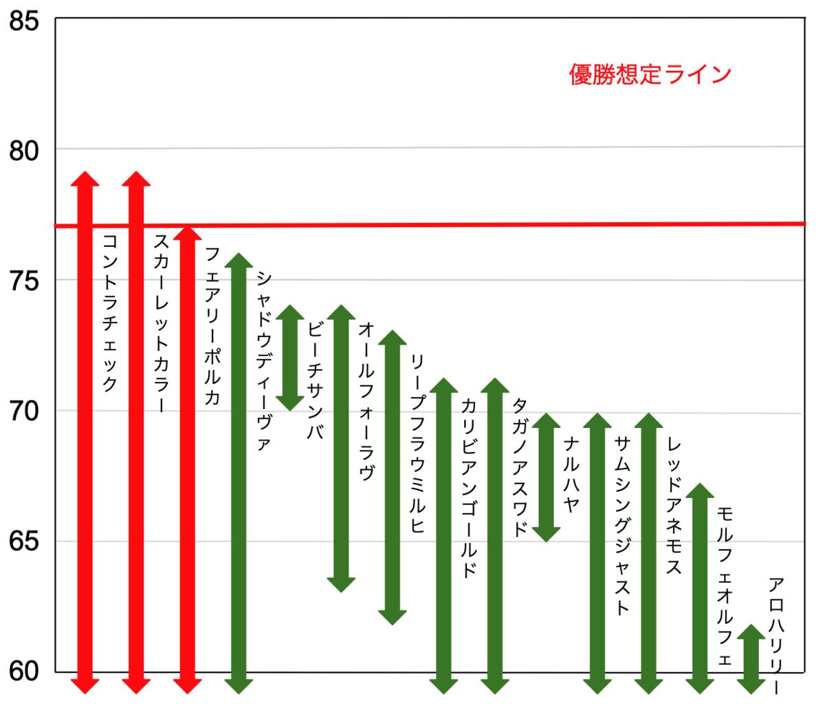 f:id:keibashisuu:20200801132159p:plain