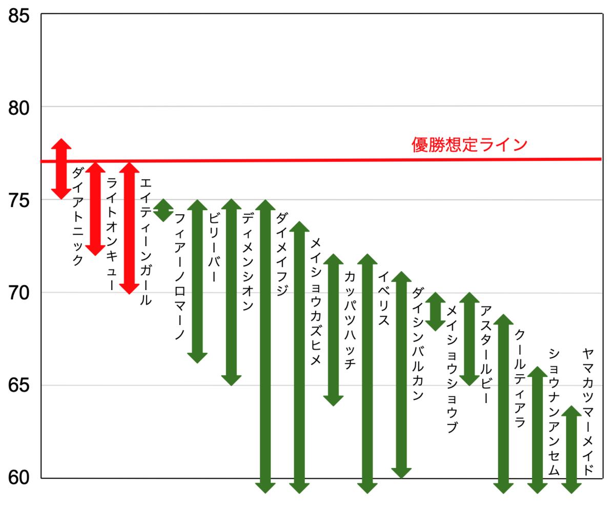 f:id:keibashisuu:20200829115725p:plain