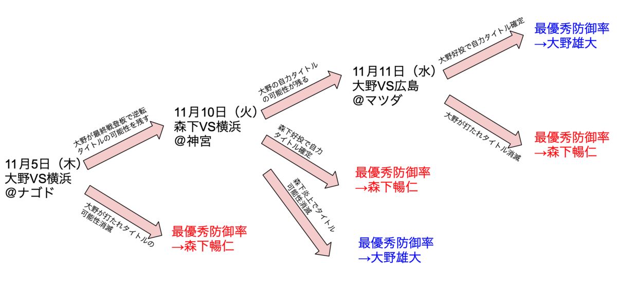 f:id:keibashisuu:20201101230439p:plain