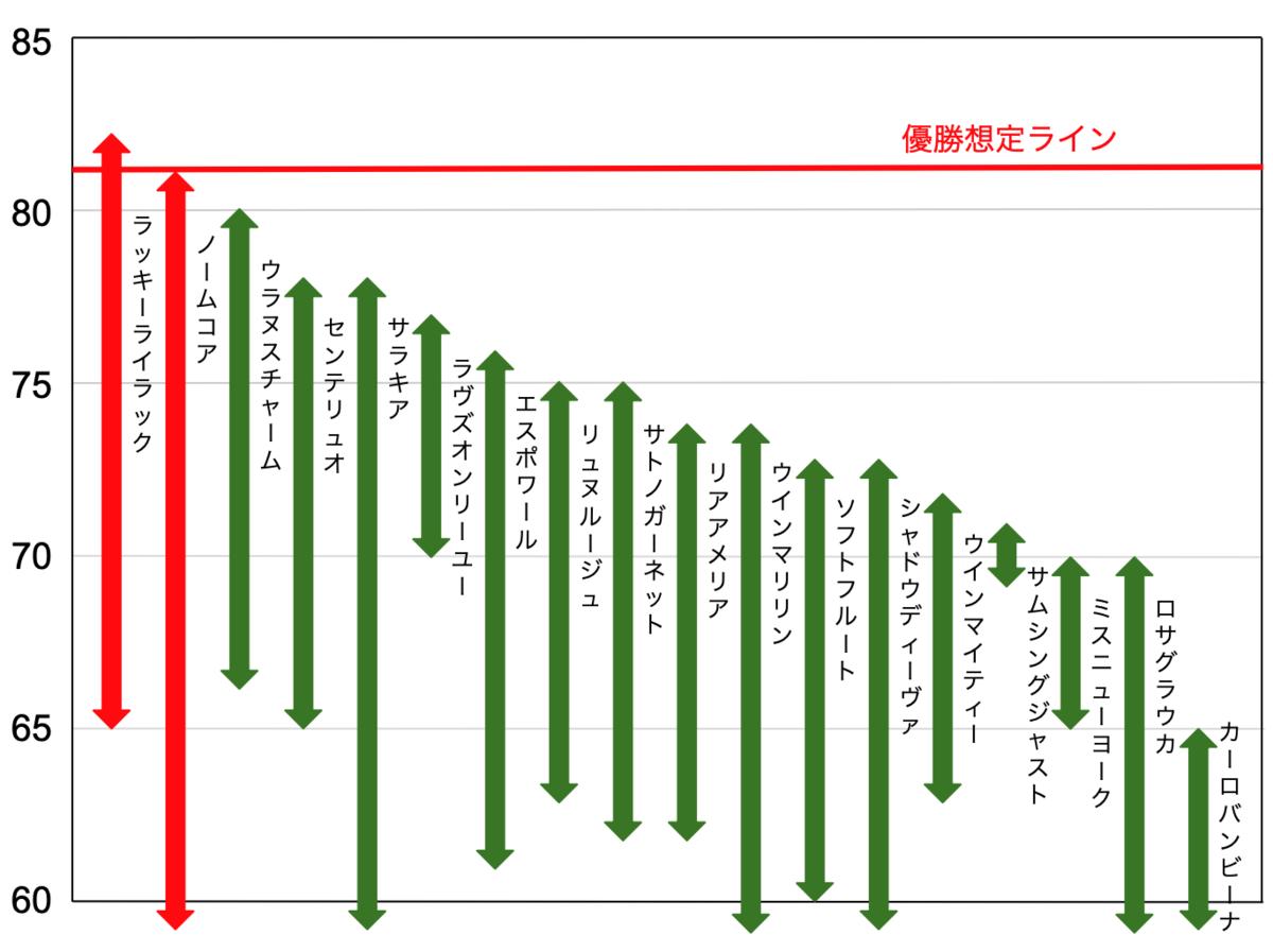 f:id:keibashisuu:20201114004802p:plain