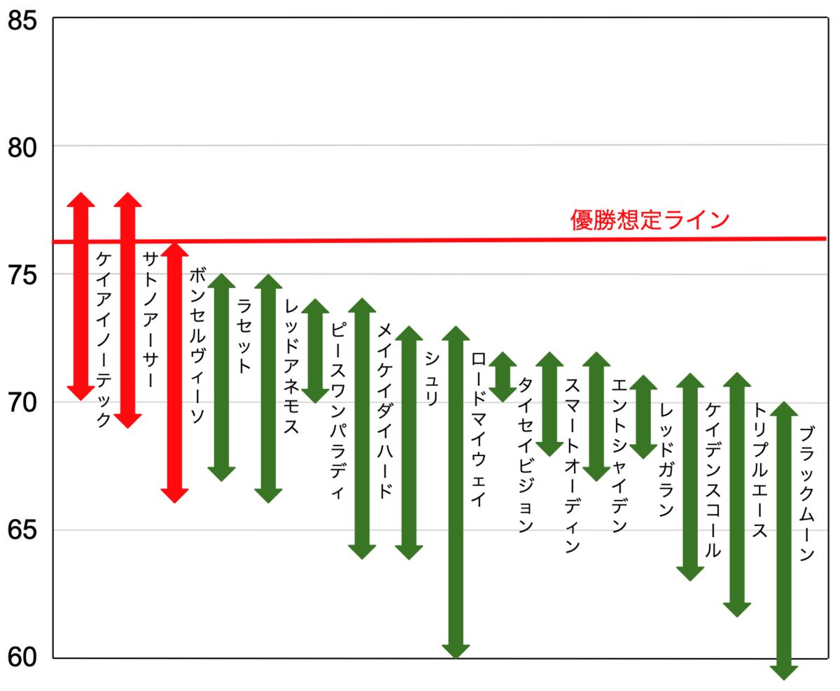 f:id:keibashisuu:20210101181545p:plain